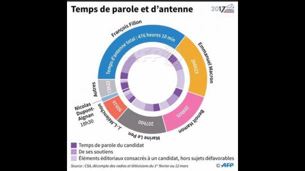Quels sont les enjeux du débat de TF1 — Présidentielle